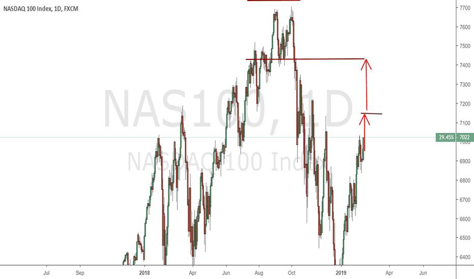 NAS100: NAS 100 - Daily