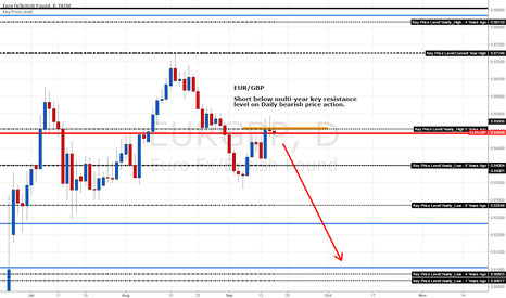 EURGBP: EUR/GBP Short Below Key 5-Year Price Resistance Level at 0.85056