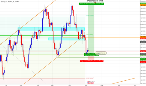 XAUUSD: A simple Daily Long Gold / XAUUSD trade based on support levels.