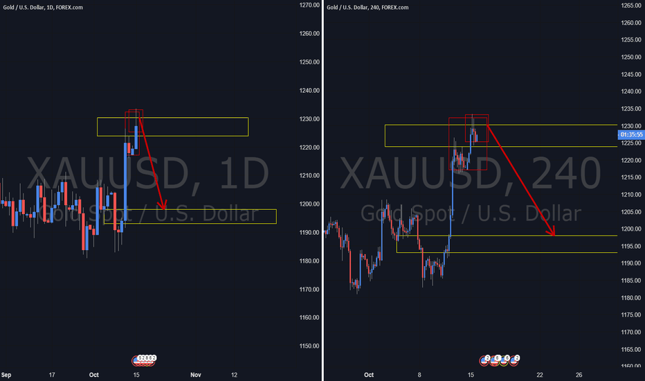 XAUUSD: Gold. Turning Down now.