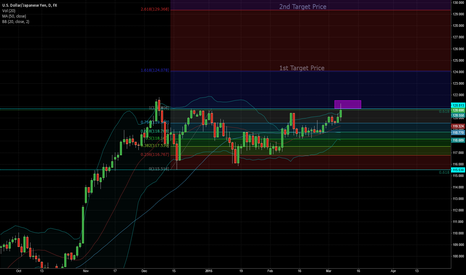 USDJPY: Long USDJPY - Protential long opportunity