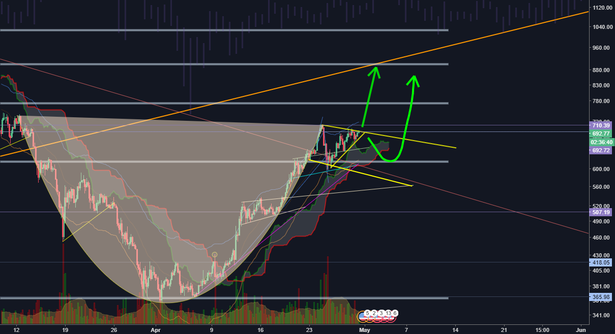 ETHUSD Cup and Handle LONG
