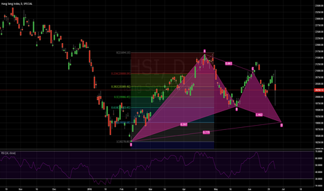 HSI: Trend Reversal play