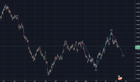 USDCAD: 继续逢高做空,下跌趋势将继续延伸