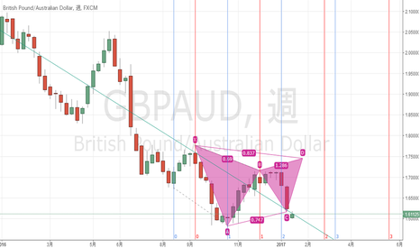 GBPAUD: Gartley222 or Club or Butterfly?