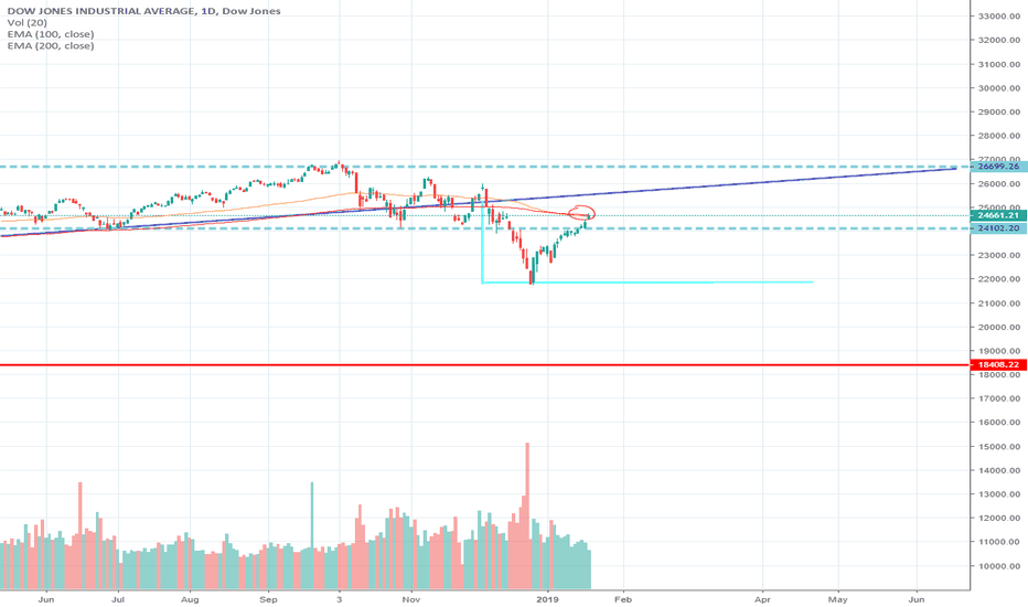 DJI: Dow ready to bow?