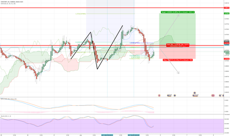 EURGBP: Possible Long...or Short...or Chill