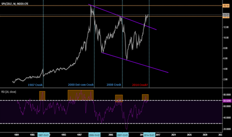 SPX/ZB1!: 2014 crash?