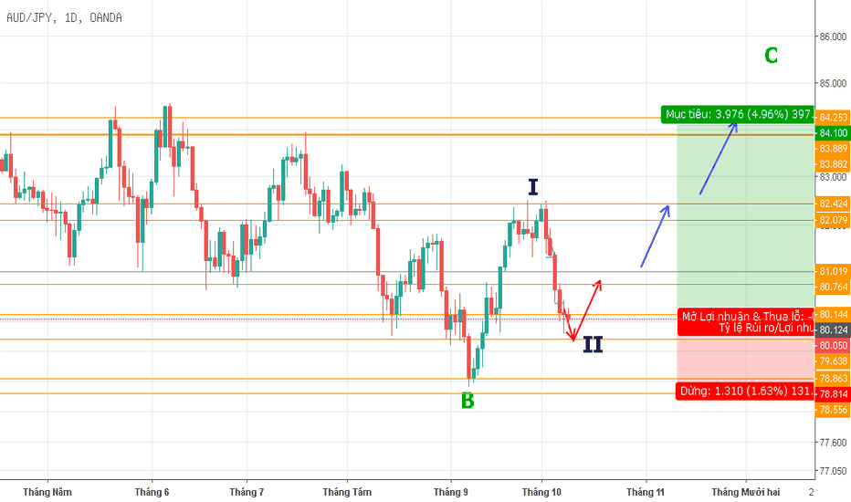 AUDJPY: View on AUDJPY D (09/10/2018)