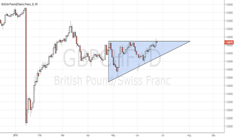 GBPCHF: GBPCHF Ascending triangle