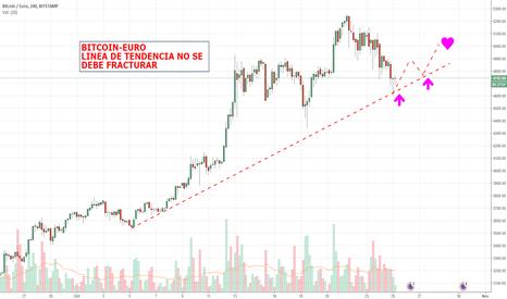BTCEUR: bitcoin-euro