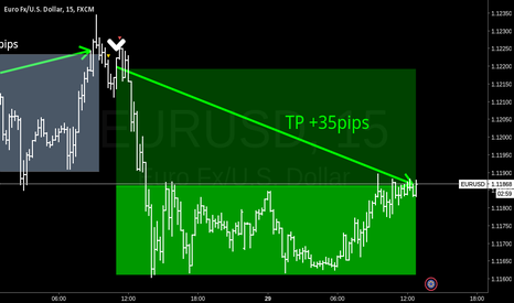 EURUSD: +35pips TP for P17002 @1.1185