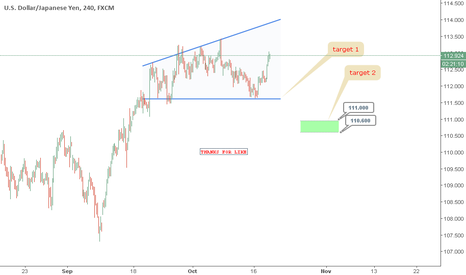 USDJPY: { USDJPY } : SHORT PLAN