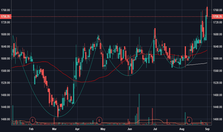 IEX: Indian Energy Exchange VCP