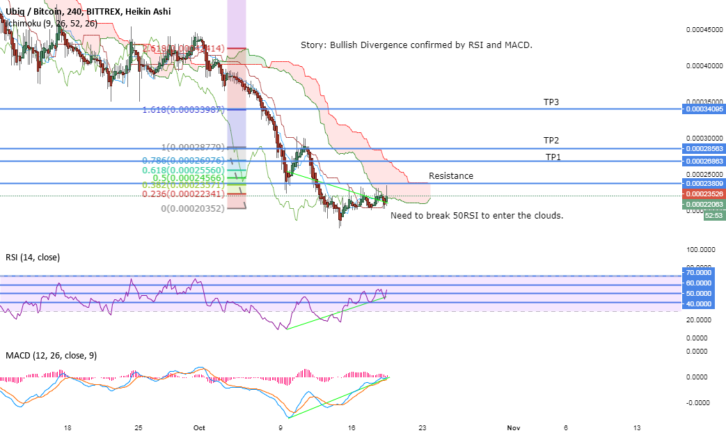 UBQ BTC 4 HOUR TIME FRAME BULLISH DIVERGENCE CONFIRMED