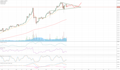 XBTEUR: consolidation triangle on the daily