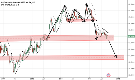 USDINR: usd : inr resume downtrend below 63.38