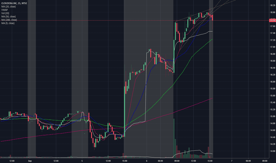 Cldr Stock Price And Chart Tradingview