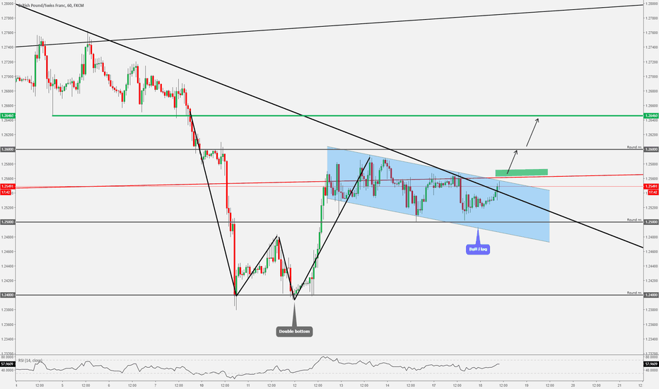 GBPCHF: GBPCHF - Continuation Pattern