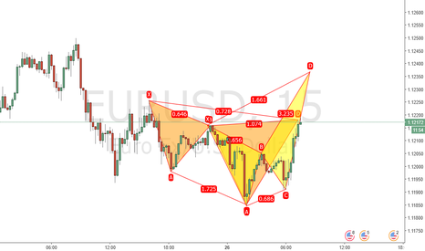 EURUSD: Bearish cypher has been formed and projected bearish crab