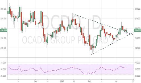 OCDO: Ocado eyes end to price war, daily chart shows bullish symmetric