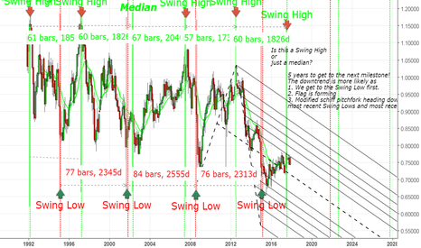 AUDCHF: A more general look at AUDCHF