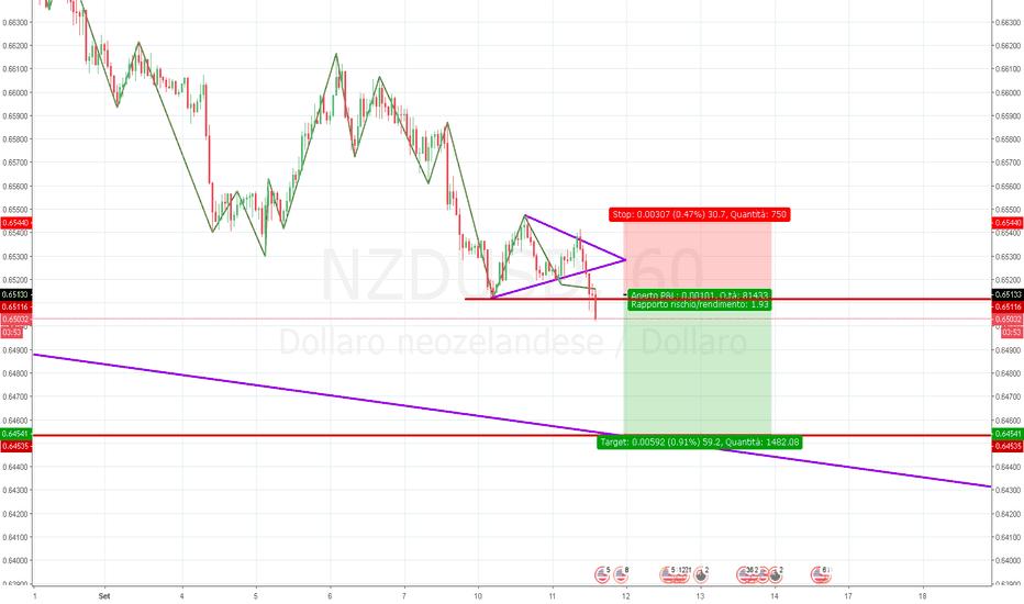 NZDUSD: NZD/USD SHORT TREND FOLLOWING