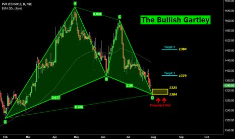 PVR: PVR: The Bullish Garley