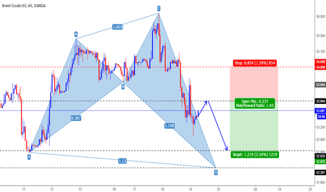 BCOUSD: Brent Crude Oil Daily Forecast
