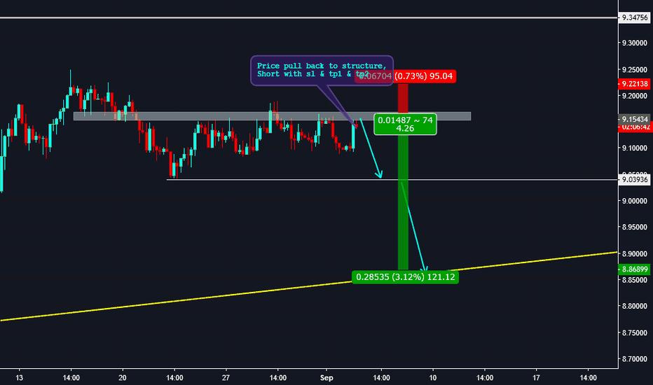 USDSEK: Trade79: USDSEK Short Opportunity