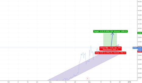 NTNX: NTNX: Bullish triangle resloution ahead