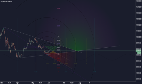 BTCUSD: Bitcoin retracement (2)