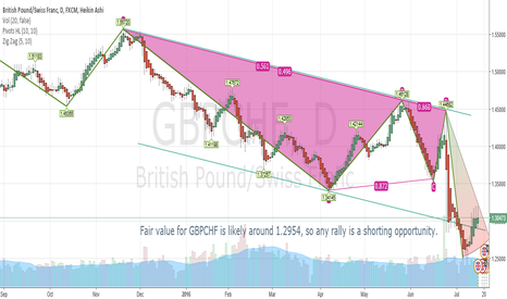 GBPCHF: Sell the GBPCHF above 1.2954