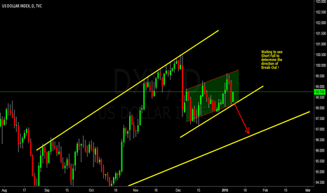 DXY: DXY - Close to Break-Out