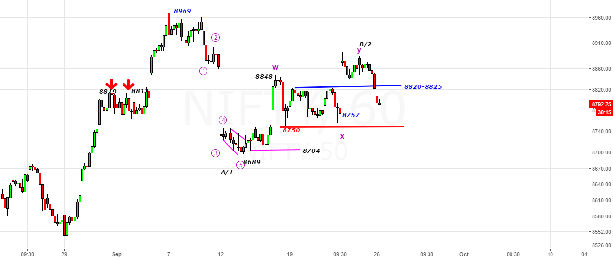 Nifty- Going Below 8750 -Shall Open Downside