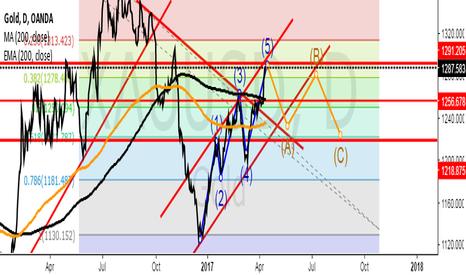 XAUUSD: Gold's longterm update.Channel,elliott and Fibonacci levels.