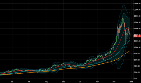 BTCUSD: Bitcoin uptrend has been broken