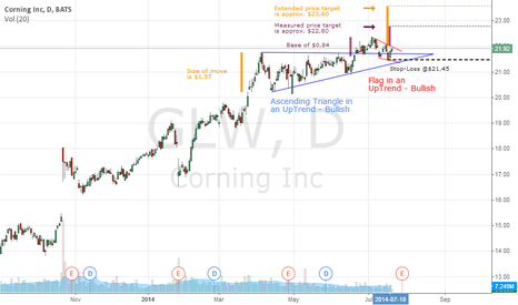 SPX500: #0001: GLW - Flag in an UpTrend