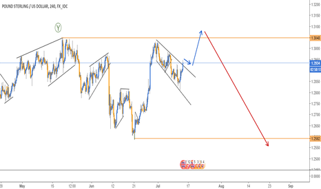 GBPUSD: ABC FORMATION IN GBPUSD - 4H CHART