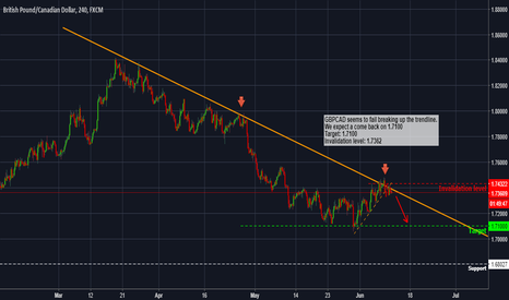 GBPCAD: GBPCAD - Forecast and technical setup for the next days