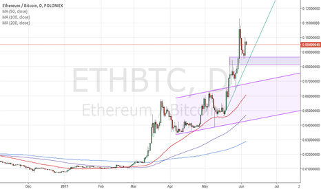 ETHBTC: ETHBTC Engulfs Out of Former Resistance