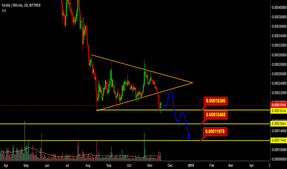 STRATBTC: STRATBTC Latest Technical Analysis.