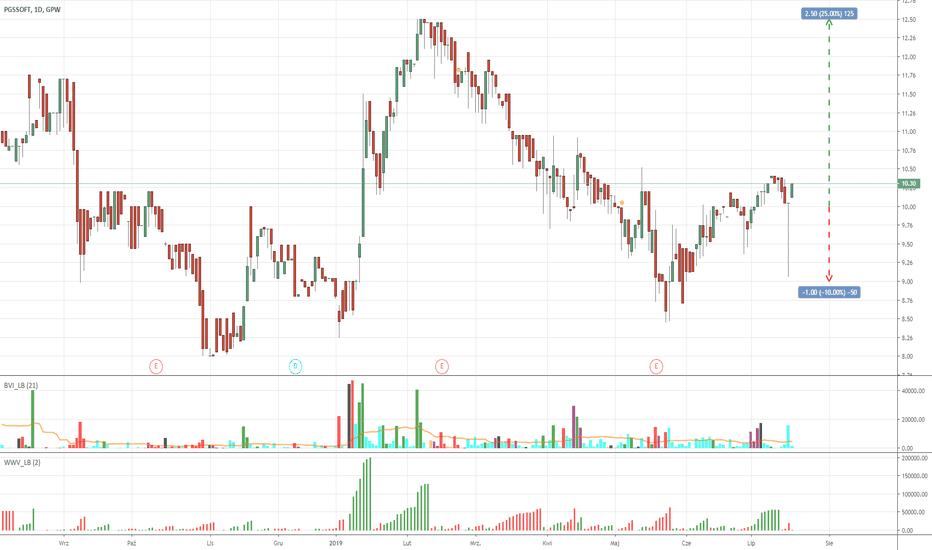 98e2ccc2d807e5 Akcje - przegląd i pomysły tradingowe - Polska — TradingView