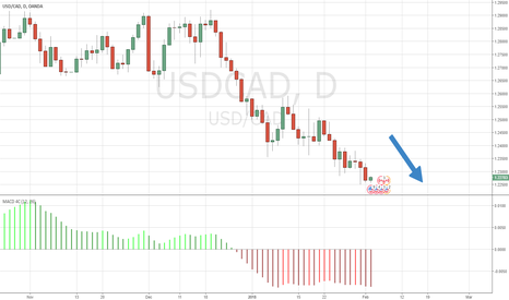 USDCAD: Trend is still down from 1.2480. Now down 200 pips to 1.2280.