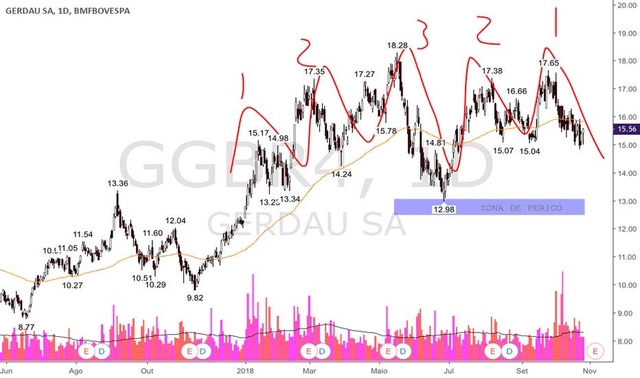 GGBR4: O triplo M de GERDAU e seus 40% de alvo