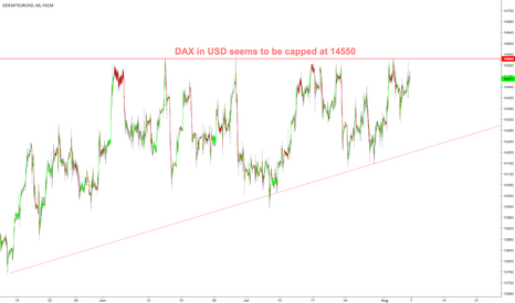 GER30*EURUSD: $DAX in USD capped at 14550