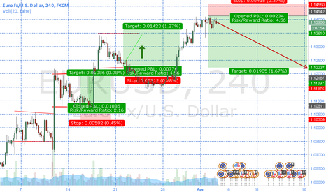 EURUSD: Shorting EURUSD AFTER IT REACHING THE HIGH OF THIS YEAR