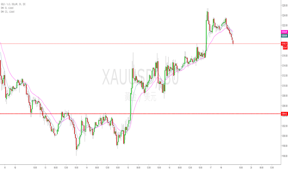 XAUUSD: 交易系統優化診斷室(2)--盈虧比的兩大殺手