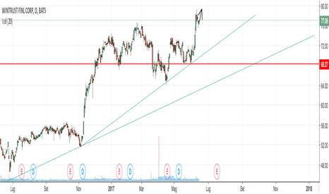 WTFC: Opportunità di trading