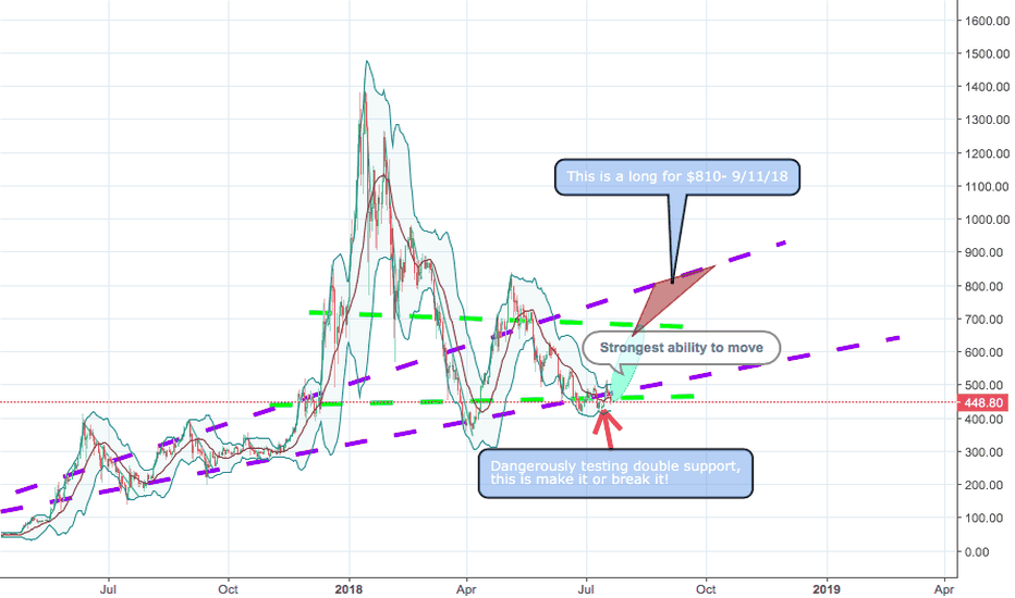 ETHUSD: Going to give, a rarity, Good news for ETH